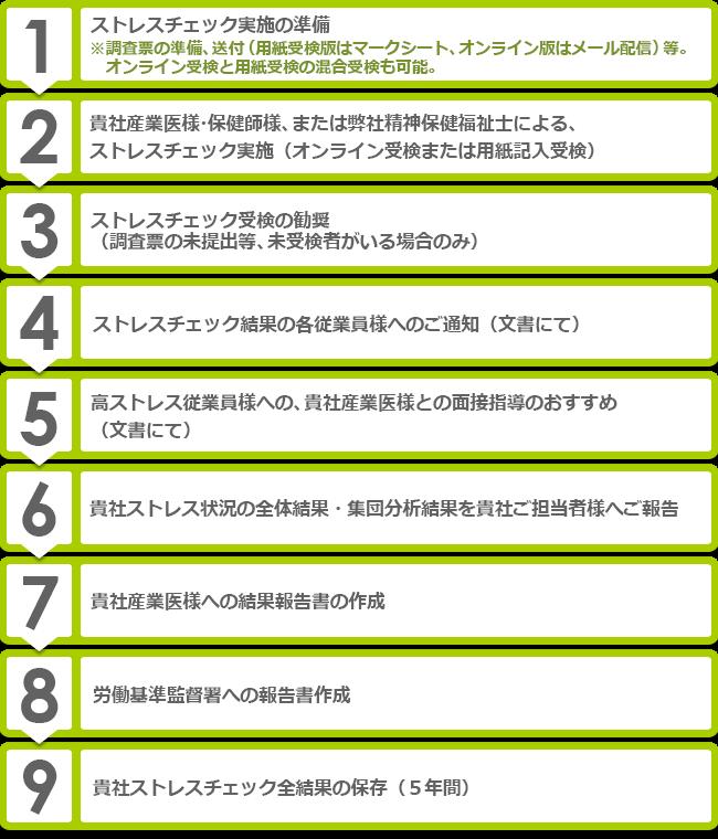 長崎メンタル株式会社 基本コース