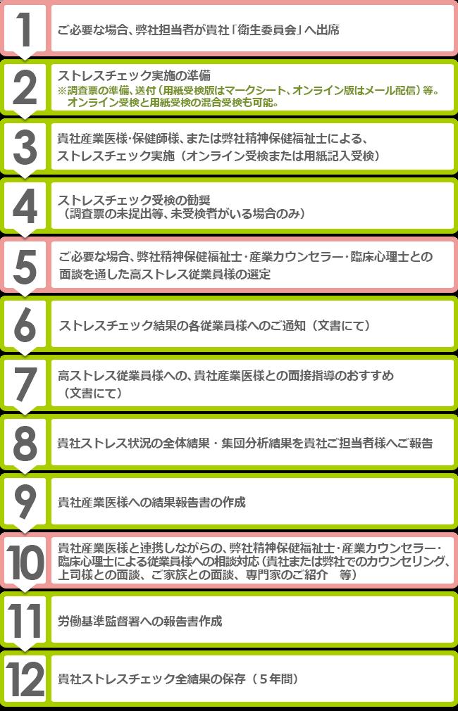 長崎メンタル株式会社 Aコース
